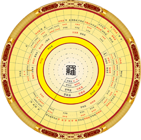 圆形结构图,由一个姓氏鼻祖为中心,将数代宗亲关系呈年轮状发散展开